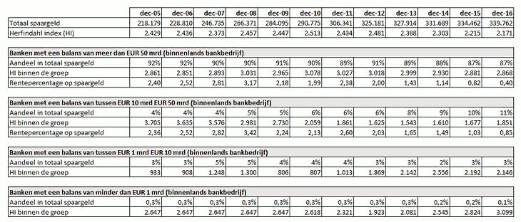 20170201-dnb-Tabel-groot_tcm46-352307-730x312.png