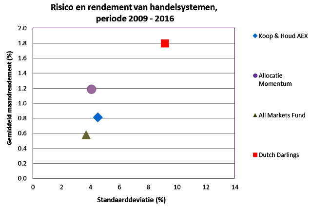 20170412-Fig-2-Rendement-en-Risico-640x427.png