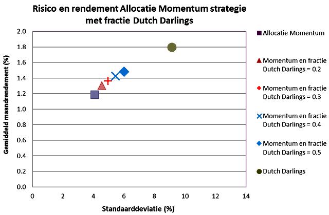 20170412-Fig-5-Rendement-en-Risico640x420.png
