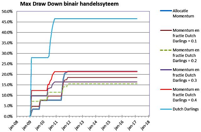 20170412-Fig-6-Maximum-Draw-Down-640x420.png