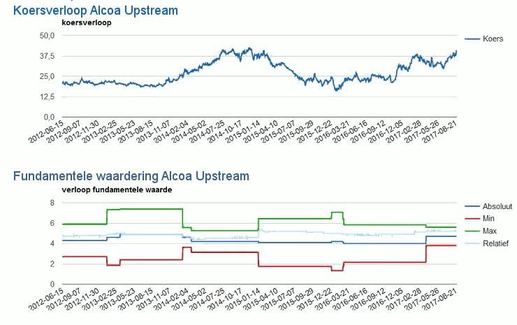 20170901-Alcoa-Upstream740x465-I31.png