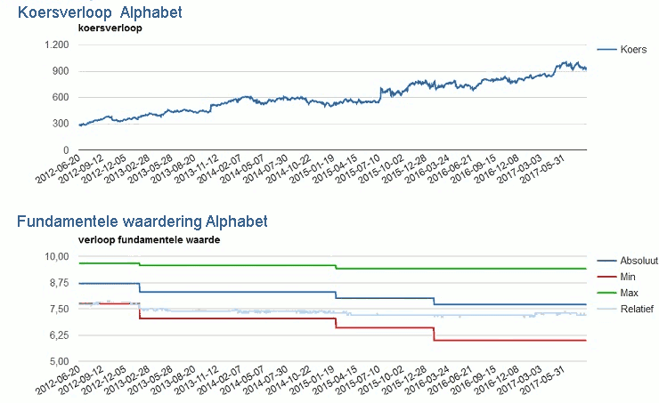 20170901-Alphabet-740x453-I31.png