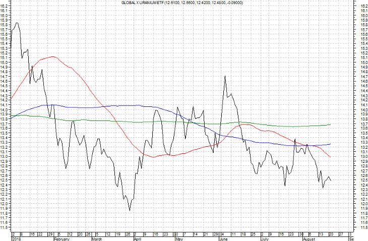 20180901StockPicker-Chart2-GLOBAL_X_URANIUM_ETF.jpg