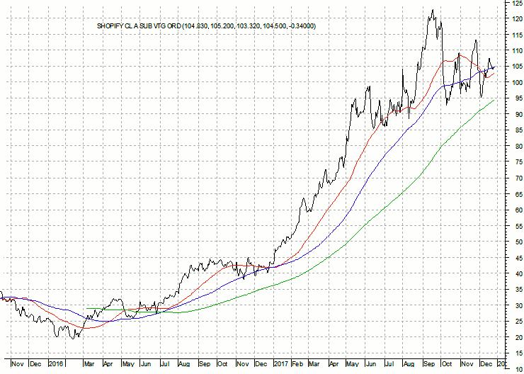Chart1_-_SHOPIFY_CL_A_SUB_VTG_ORD-20180101-740x528I.png