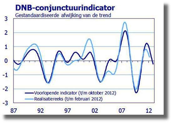 DNB conjunctuurindicator 20120503_tcm46-144396_555x400.JPG