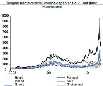 https://static-beleggen.hcc.nl/images/stories/Diversen/Nieuwsbrieven/EU_201004TienjaarsrenteverschilOverheidsPapTovDuitsland358x300.jpg