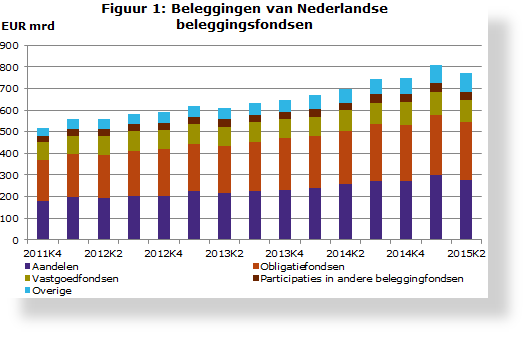 Figuur-1-Beleggingen-van-Nederlandse-beleggingsfondsen_tcm46-325164-SH530x340.PNG