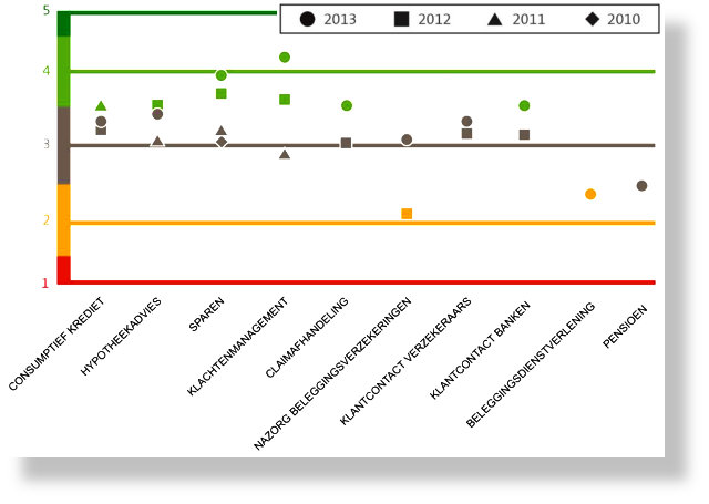 Klantbelang-Dashboardscores-2010-2013-SH640x455.jpg