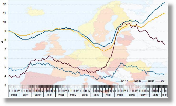 Unemployment_rates_EU-27_EA-17_US_Japan_seas_adj_Jan2000-Ap2013_740x448.jpg
