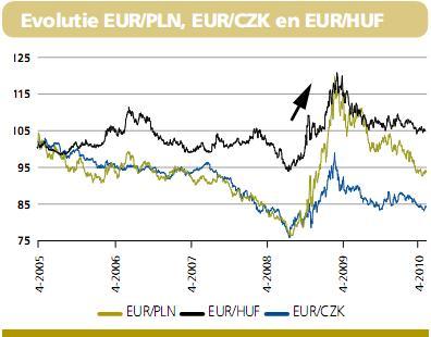 https://static-beleggen.hcc.nl/images/stories/Diversen/Nieuwsbrieven/dexia201004_Evolutie_Eur_vs_Pln_Czk_Huf396x310.jpg