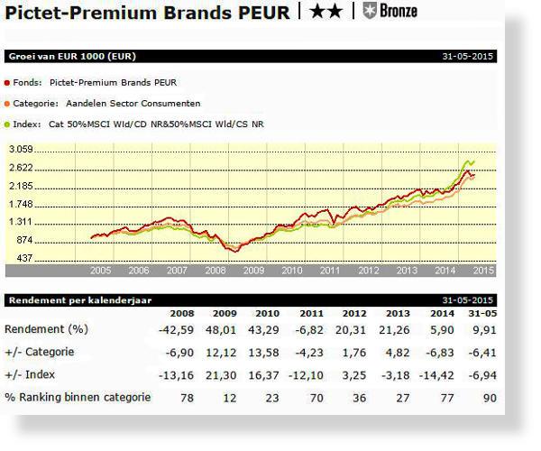 pictet_premium_brands_graph-SH600x500.jpg